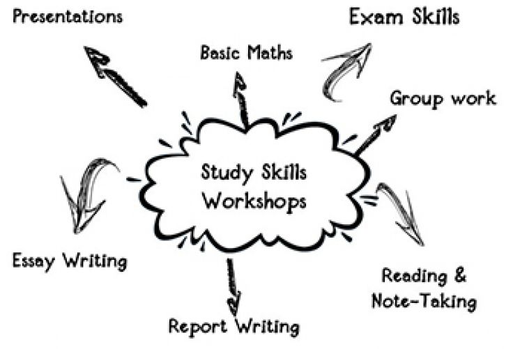 gravesend tutorial service importance of study skills importance of study skills